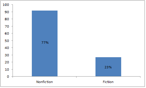 2012 Reads: Nonfiction vs Fiction Adult