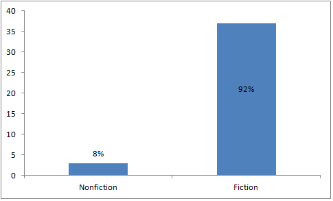 2012 Reads: Nonfiction vs Fiction Kids Books