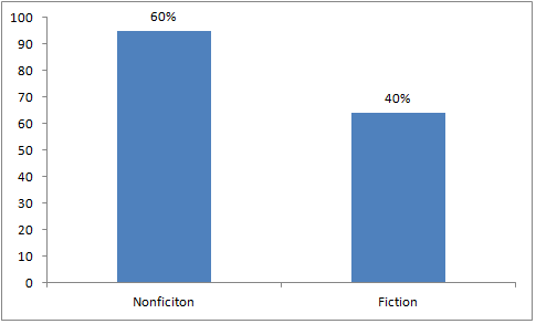2012 Reads: Nonfiction vs Fiction