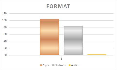 2014 Books Format
