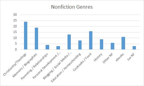 2014 Books Nonfiction Genres